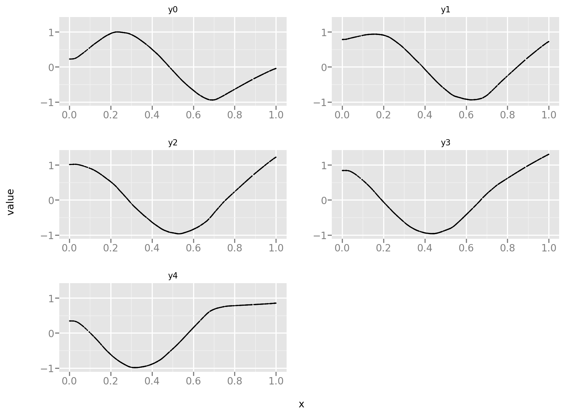 A Simple Loss Function for Multi-Task learning with Keras